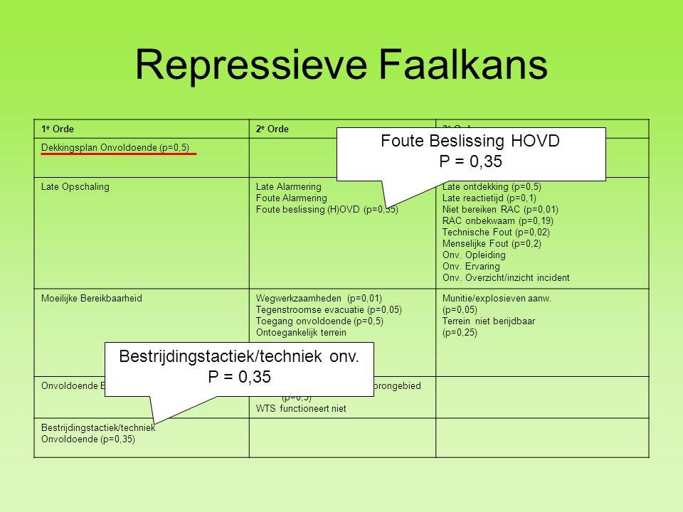 Repressieve Faalkans 1 e Orde2 e Orde3 e Orde Dekkingsplan Onvoldoende (p=0,5) Late OpschalingLate Alarmering Foute Alarmering Foute beslissing (H)OVD (p=0,35) Late ontdekking (p=0,5) Late reactietijd (p=0,1) Niet bereiken RAC (p=0,01) RAC onbekwaam (p=0,19) Technische Fout (p=0,02) Menselijke Fout (p=0,2) Onv.