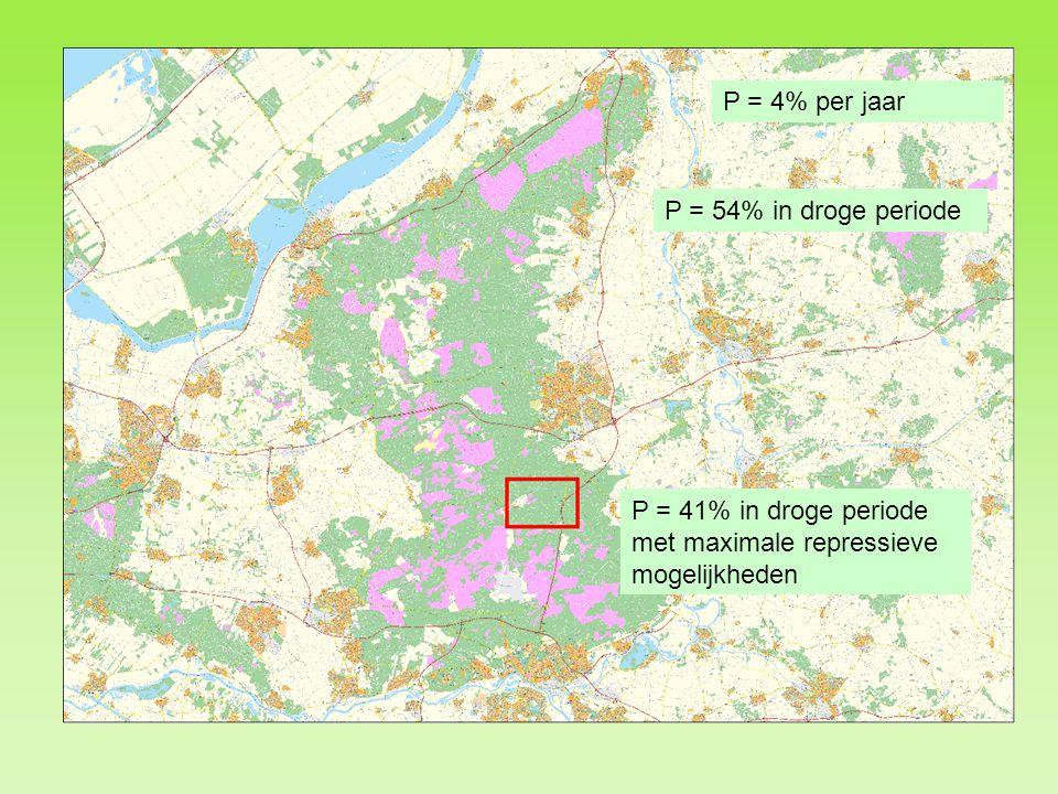 P = 4% per jaar P = 54% in droge periode P = 41% in droge periode met maximale repressieve mogelijkheden