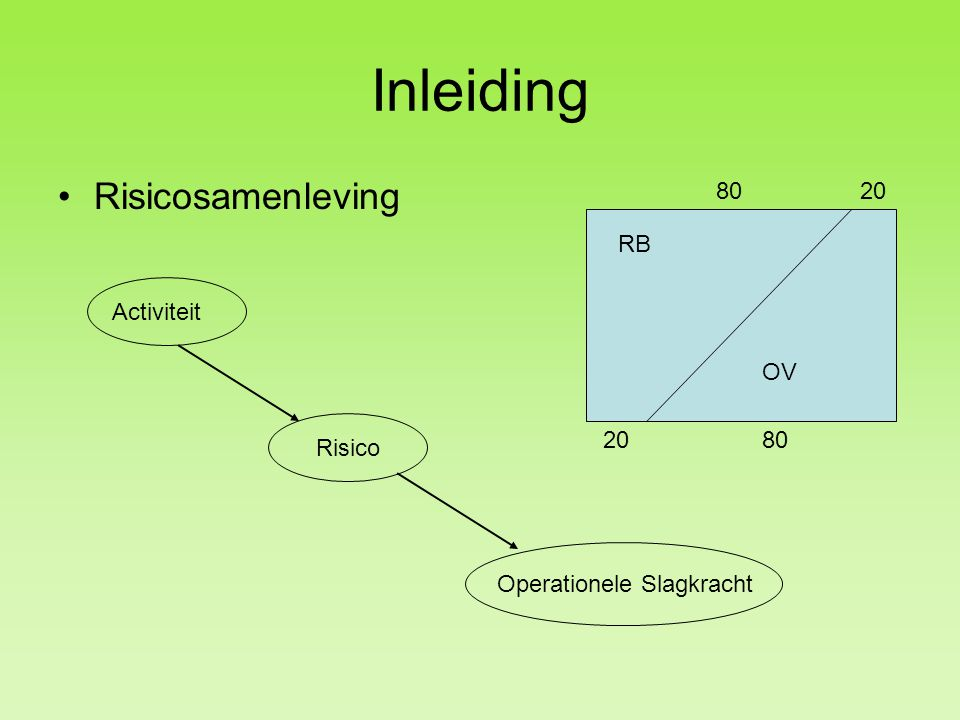 Inleiding Risicosamenleving RB OV 8020 80 Operationele Slagkracht Risico Activiteit
