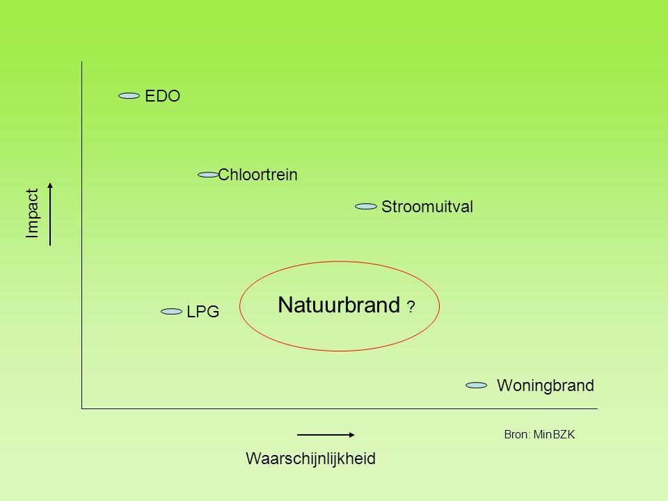 Impact Waarschijnlijkheid EDO Woningbrand Chloortrein LPG Stroomuitval Bron: MinBZK Natuurbrand