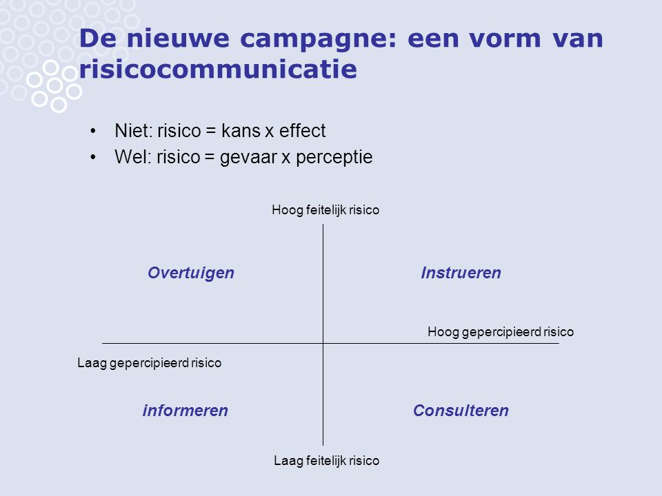 De nieuwe campagne: een vorm van risicocommunicatie Niet: risico = kans x effect Wel: risico = gevaar x perceptie Hoog feitelijk risico Laag gepercipi