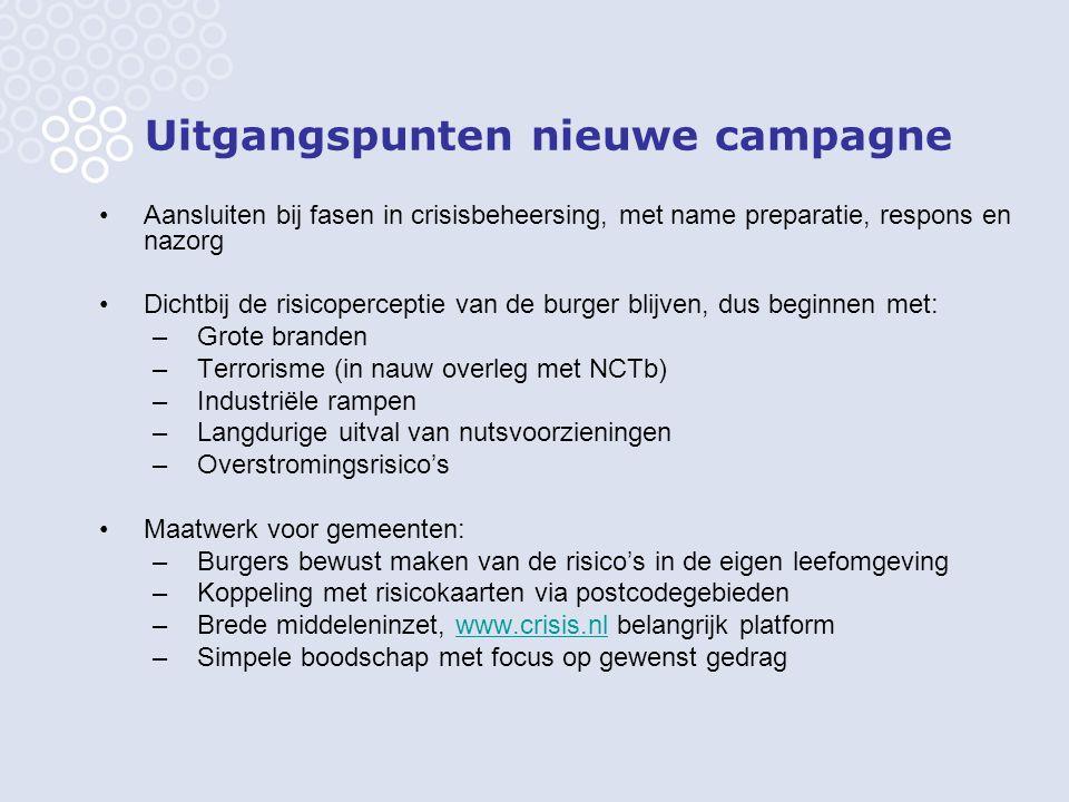 Uitgangspunten nieuwe campagne Aansluiten bij fasen in crisisbeheersing, met name preparatie, respons en nazorg Dichtbij de risicoperceptie van de bur