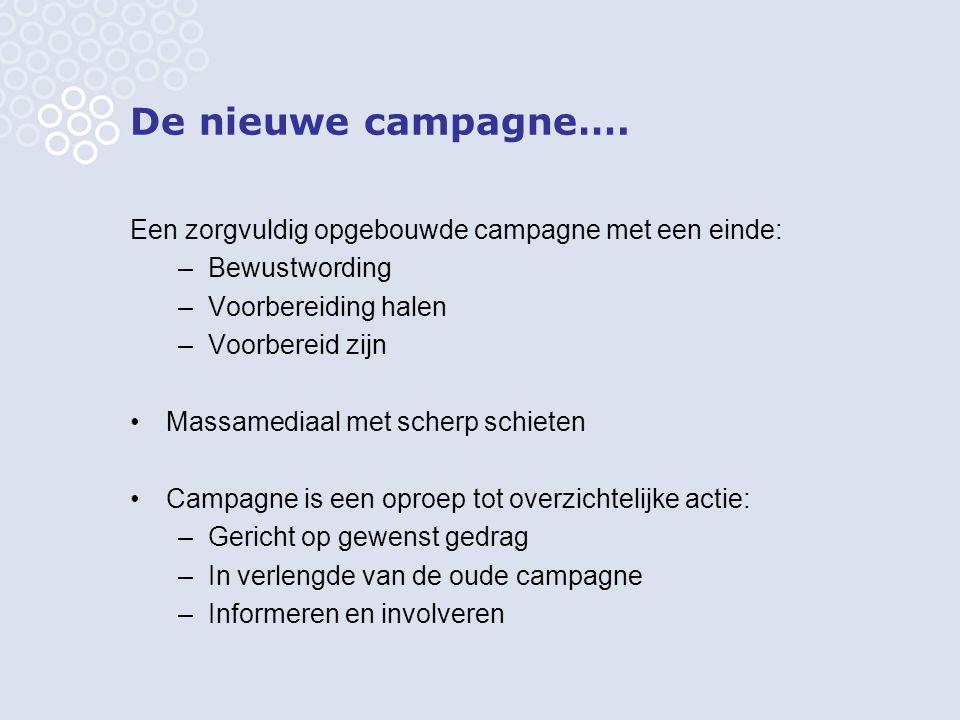 De nieuwe campagne…. Een zorgvuldig opgebouwde campagne met een einde: –Bewustwording –Voorbereiding halen –Voorbereid zijn Massamediaal met scherp sc