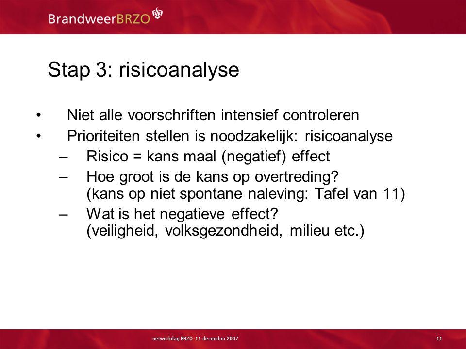 netwerkdag BRZO 11 december 200711 Stap 3: risicoanalyse Niet alle voorschriften intensief controleren Prioriteiten stellen is noodzakelijk: risicoana