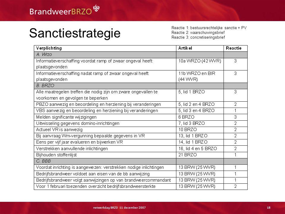 netwerkdag BRZO 11 december 200718 Sanctiestrategie Reactie 1: bestuursrechtelijke sanctie + PV Reactie 2: waarschuwingsbrief Reactie 3: concretiserin