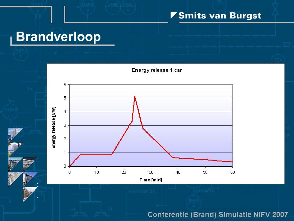 Conferentie (Brand) Simulatie NIFV 2007 Brandverloop