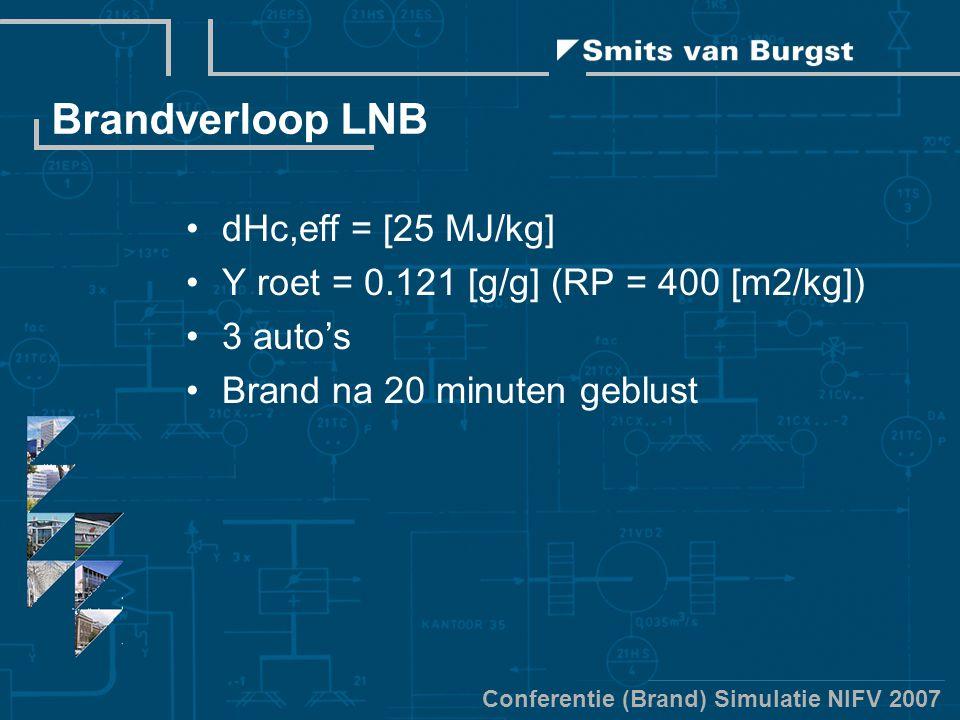 Conferentie (Brand) Simulatie NIFV 2007 Brandverloop LNB dHc,eff = [25 MJ/kg] Y roet = 0.121 [g/g] (RP = 400 [m2/kg]) 3 auto's Brand na 20 minuten geblust