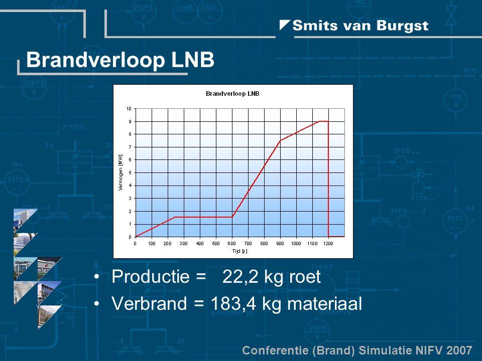 Conferentie (Brand) Simulatie NIFV 2007 Brandverloop LNB Productie = 22,2 kg roet Verbrand = 183,4 kg materiaal
