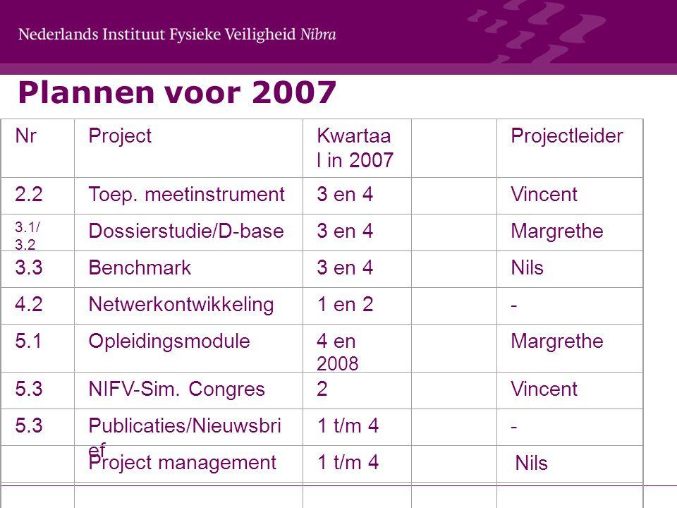Plannen voor 2007 NrProjectKwartaa l in 2007 Projectleider 2.2Toep.