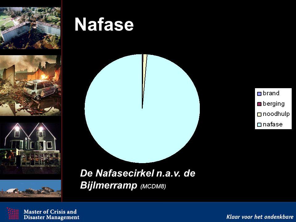 Test Nafase Tijd Aandacht / inspanning SE Fireworks, Enschede ATF, Drachten