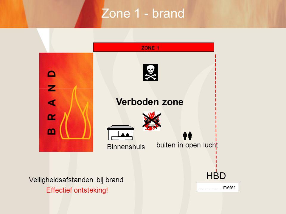 buiten in open lucht Veiligheidsafstanden bij brand Effectief ontsteking! …………..meter HBD Verboden zone ZONE1 Binnenshuis
