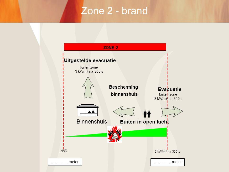 Buiten in open lucht Evacuatie buiten zone 3kW/m² na300 s Bescherming binnenshuis …………..meter…………..meter HBD 3kW/m 2 na300s Uitgestelde evacuatie buit
