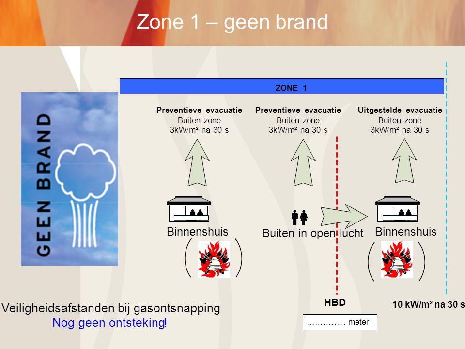 Buiten in open lucht Veiligheidsafstanden bij gasontsnapping Nog geen ontsteking! …………..meter HBD Uitgestelde evacuatie Buiten zone 3kW/m² na 30 s Pre