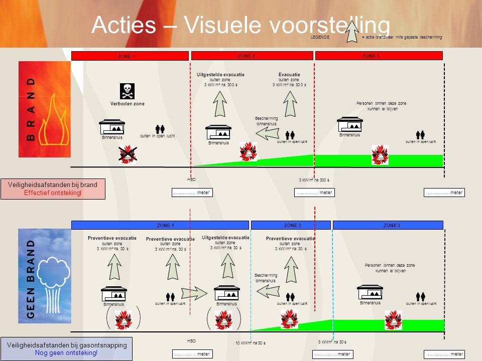 Acties – Visuele voorstelling buiten in open lucht Evacuatie buiten zone 3kW/m² na300 s Bescherming binnenshuis Personen binnen deze zone kunnen er bl