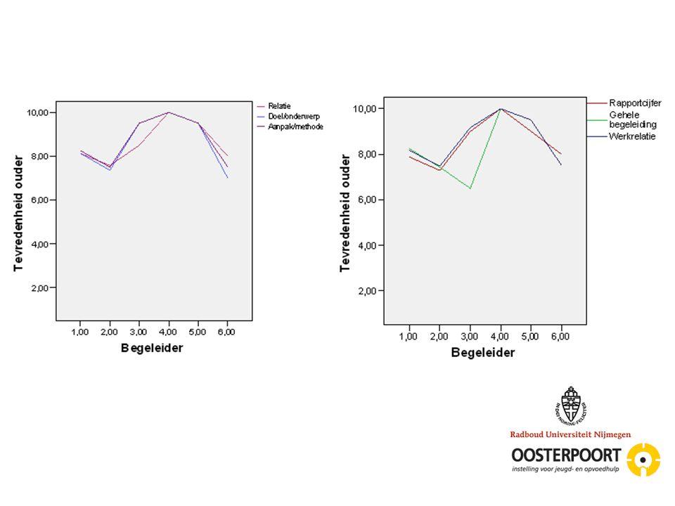 Bevindingen/conclusie Uit eerder onderzoek  specifieke methodieken 15% (Lambert, 1992) Huidig onderzoek  toont dat emotionele steun in hoge mate aan bod komt Specifiek of algemeen.