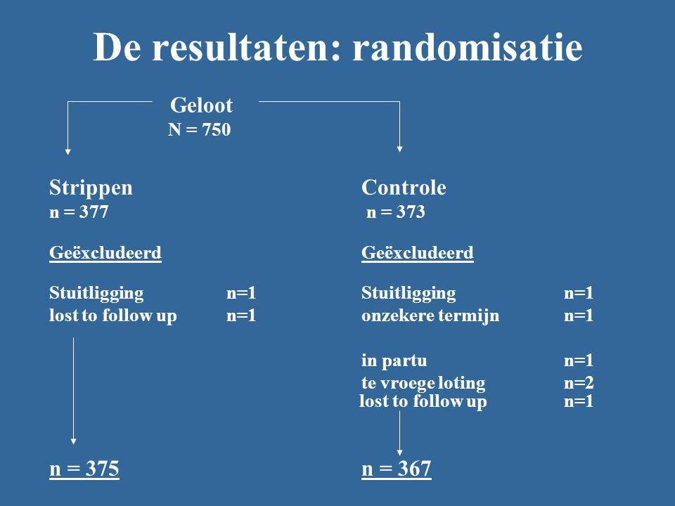 De resultaten: randomisatie Geloot N = 750 Strippen Controle n = 377 n = 373 GeëxcludeerdGeëxcludeerd Stuitligging n=1 Stuitligging n=1 lost to follow up n=1onzekere termijnn=1 in partu n=1 te vroege loting n=2 lost to follow up n=1 n = 375n = 367