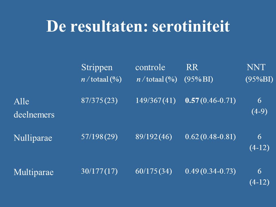 De resultaten: serotiniteit Strippen controle RR NNT n / totaal (%) n / totaal (%) (95% BI) (95%BI) Alle deelnemers 87/375 (23)149/367 (41)0.57 (0.46-0.71)6 (4-9) Nulliparae 57/198 (29)89/192 (46)0.62 (0.48-0.81)6 (4-12) Multiparae 30/177 (17)60/175 (34)0.49 (0.34-0.73)6 (4-12)