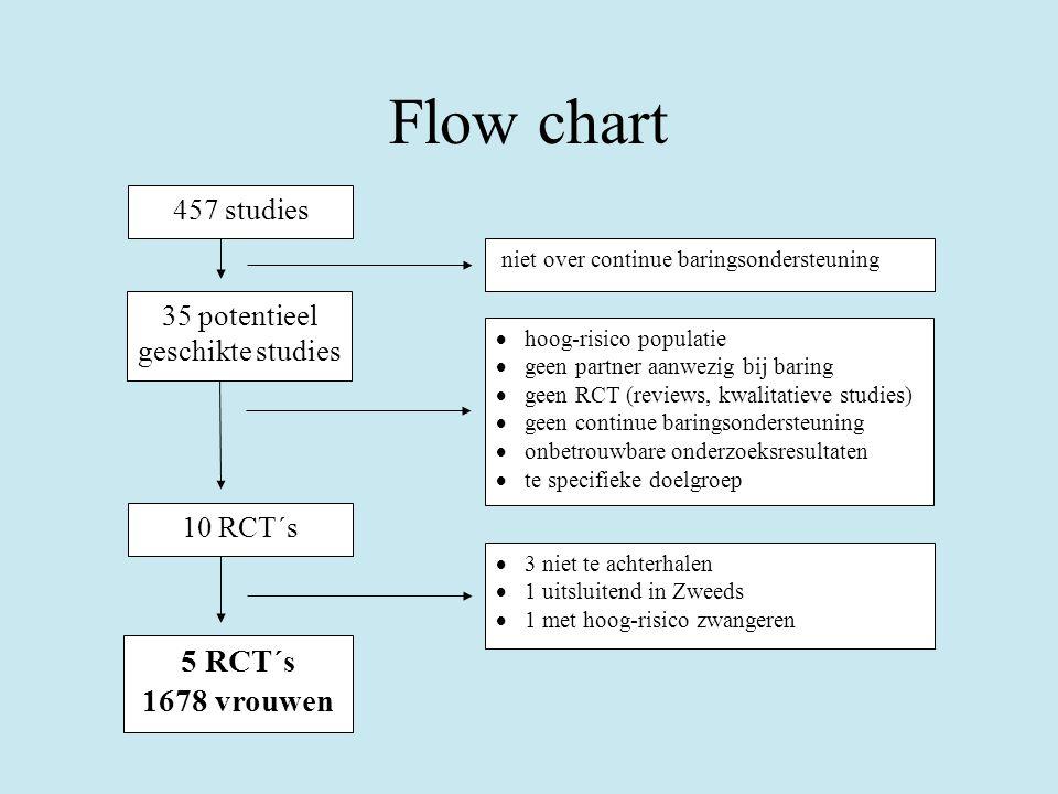 Flow chart 457 studies 5 RCT´s 1678 vrouwen 10 RCT´s  3 niet te achterhalen  1 uitsluitend in Zweeds  1 met hoog-risico zwangeren 35 potentieel ges