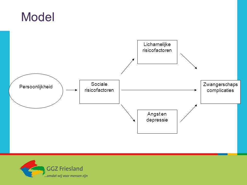Model Sociale risicofactoren Lichamelijke risicofactoren Angst en depressie Zwangerschaps complicaties Persoonlijkheid