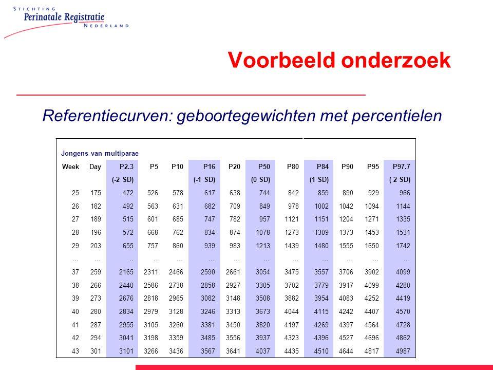 Voorbeeld onderzoek Referentiecurven: geboortegewichten met percentielen Jongens van multiparae WeekDayP2.3P5P10P16P20P50P80P84P90P95P97.7 (-2 SD)(-1