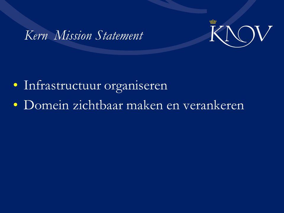Kern Mission Statement Infrastructuur organiseren Domein zichtbaar maken en verankeren