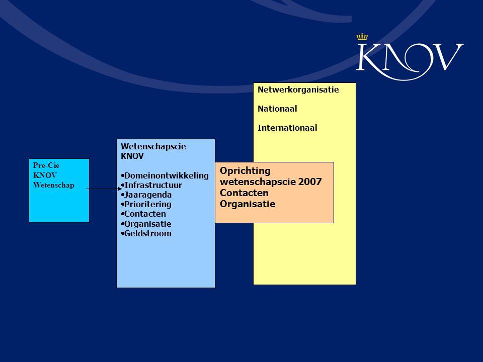 Pre-Cie KNOV Wetenschap Wetenschapscie KNOV  Domeinontwikkeling  Infrastructuur  Jaaragenda  Prioritering  Contacten  Organisatie  Geldstroom Netwerkorganisatie Nationaal Internationaal Oprichting wetenschapscie 2007 Contacten Organisatie