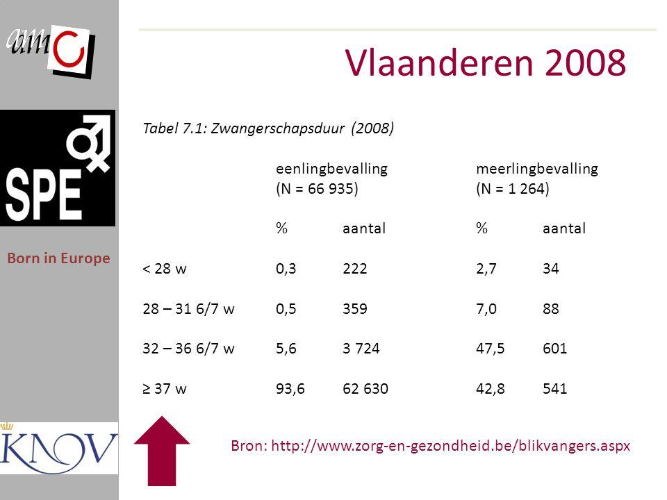 Vlaanderen 2008 Born in Europe Tabel 7.1: Zwangerschapsduur (2008) eenlingbevalling meerlingbevalling (N = 66 935) (N = 1 264) % aantal < 28 w 0,3 222