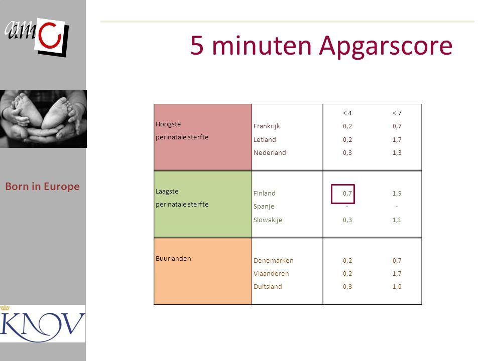 5 minuten Apgarscore Born in Europe < 4< 7 Hoogste Frankrijk0,20,7 perinatale sterfte Letland0,21,7 Nederland0,31,3 Laagste Finland0,71,9 perinatale s