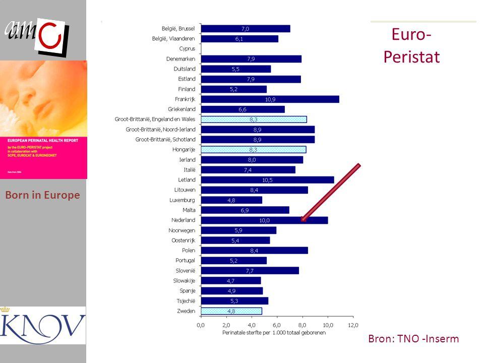 Selectie Born in Europe ‰ Hoogste Frankrijk10,9 perinatale sterfte Letland10,5 Nederland10,0 Laagste Finland5,2 perinatale sterfte Spanje4,9 Slowakije4,7 Buurlanden Denemarken7,9 Vlaanderen6,1 Duitsland5,5