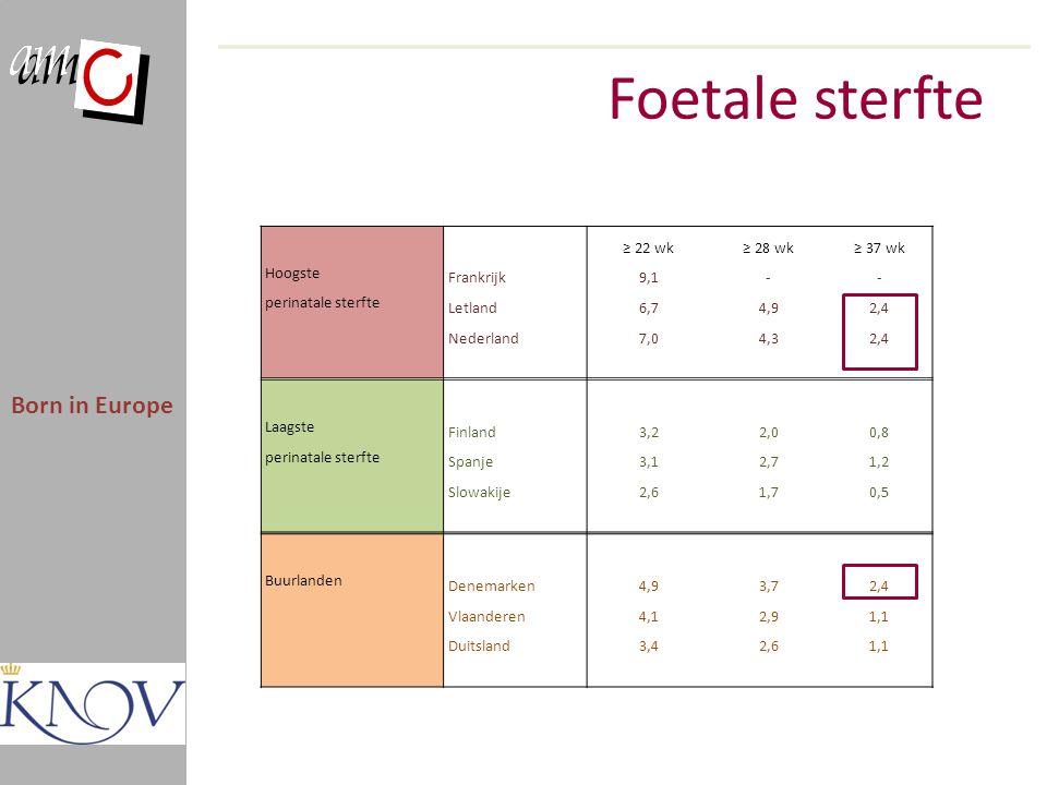Foetale sterfte Born in Europe ≥ 22 wk≥ 28 wk≥ 37 wk Hoogste Frankrijk9,1-- perinatale sterfte Letland6,74,92,4 Nederland7,04,32,4 Laagste Finland3,22