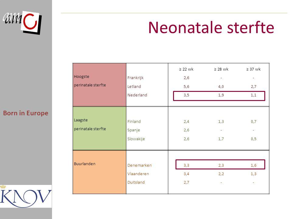 Neonatale sterfte Born in Europe ≥ 22 wk≥ 28 wk≥ 37 wk Hoogste Frankrijk2,6-- perinatale sterfte Letland5,64,02,7 Nederland3,51,91,1 Laagste Finland2,