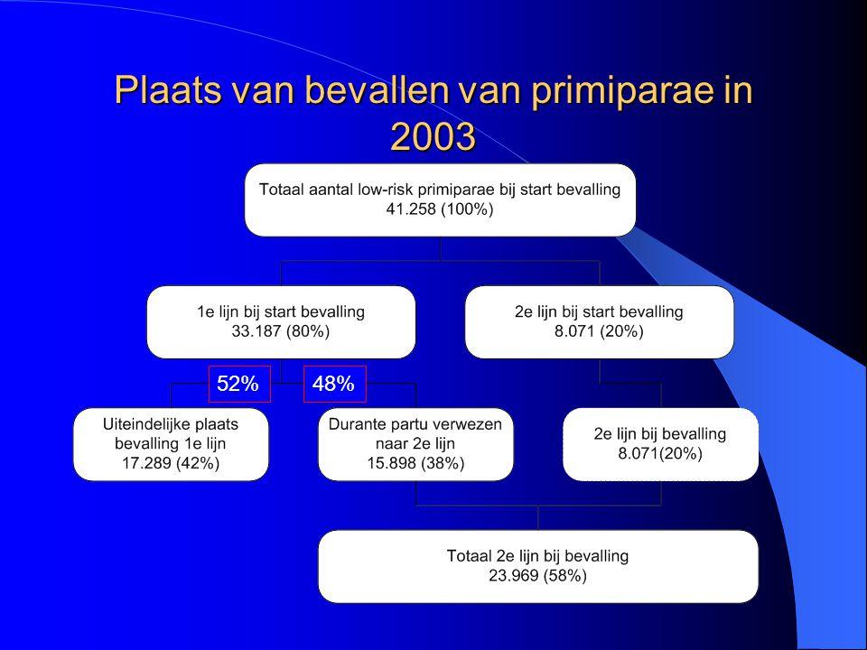 Plaats van bevallen van primiparae in 2003 48%52%