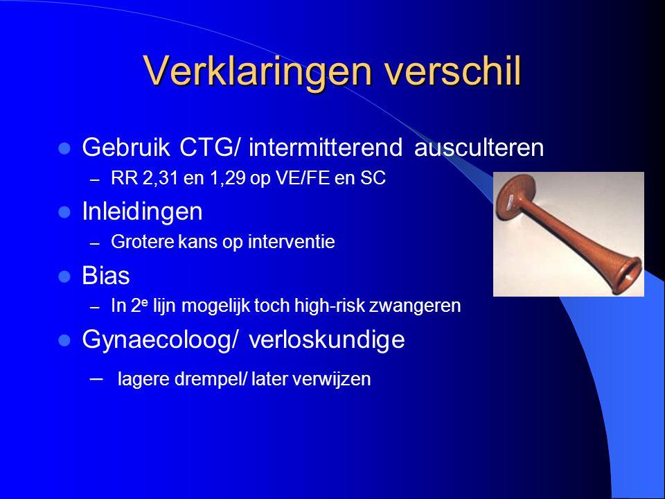 Verklaringen verschil Gebruik CTG/ intermitterend ausculteren – RR 2,31 en 1,29 op VE/FE en SC Inleidingen – Grotere kans op interventie Bias – In 2 e