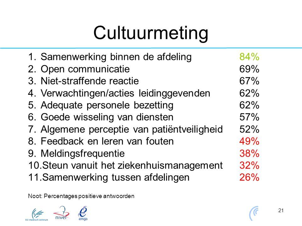 21 Cultuurmeting 1.Samenwerking binnen de afdeling84% 2.Open communicatie 69% 3.Niet-straffende reactie67% 4.Verwachtingen/acties leidinggevenden62% 5