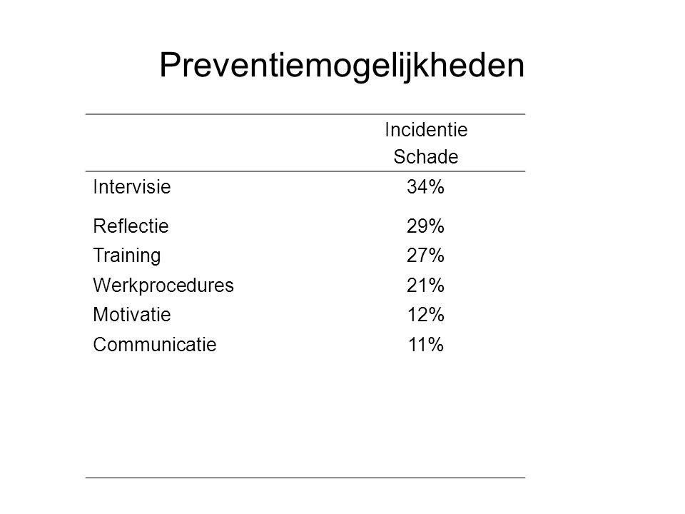 Preventiemogelijkheden Incidentie Schade Intervisie34% Reflectie29% Training27% Werkprocedures21% Motivatie12% Communicatie11%