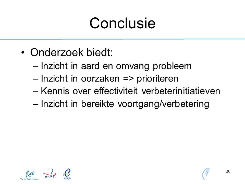 30 Conclusie Onderzoek biedt: –Inzicht in aard en omvang probleem –Inzicht in oorzaken => prioriteren –Kennis over effectiviteit verbeterinitiatieven