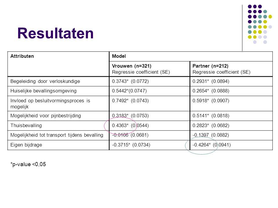 Resultaten AttributenModel Vrouwen (n=321) Regressie coefficient (SE) Partner (n=212) Regressie coefficient (SE) Begeleiding door verloskundige0.3743* (0.0772)0.2931* (0.0894) Huiselijke bevallingsomgeving0.5442*(0.0747)0.2654* (0.0888) Invloed op besluitvormingsproces is mogelijk 0.7492* (0.0743)0.5918* (0.0907) Mogelijkheid voor pijnbestrijding0.3183* (0.0753)0.5141* (0.0818) Thuisbevalling0.4363* (0.0544)0.2823* (0.0682) Mogelijkheid tot transport tijdens bevalling-0.0166 (0.0681)-0.1397 (0.0882) Eigen bijdrage-0.3715* (0.0734)-0.4264* (0.0941) *p-value <0,05