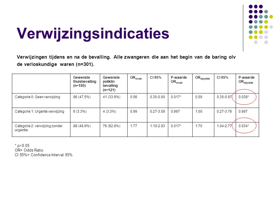Gewenste thuisbevalling (n=180) Gewenste poliklin bevalling (n=121) OR crude CI 95%P-waarde OR crude OR adjusted CI 95%P-waarde OR adjusted Categorie 0: Geen verwijzing86 (47.5%)41 (33.9%)0.560.35-0.900.017*0.590.35-0.970.038* Categorie 1: Urgente verwijzing6 (3.3%)4 (3.3%)0.990.27-3.590.9971.000.27-3.760.997 Categorie 2: verwijzing zonder urgentie 88 (48.9%)76 (62.8%)1.771.10-2.830.017*1.701.04-2.770.034* * p<0.05 OR= Odds Ratio CI 95%= Confidence Interval 95% Verwijzingsindicaties Verwijzingen tijdens en na de bevalling.