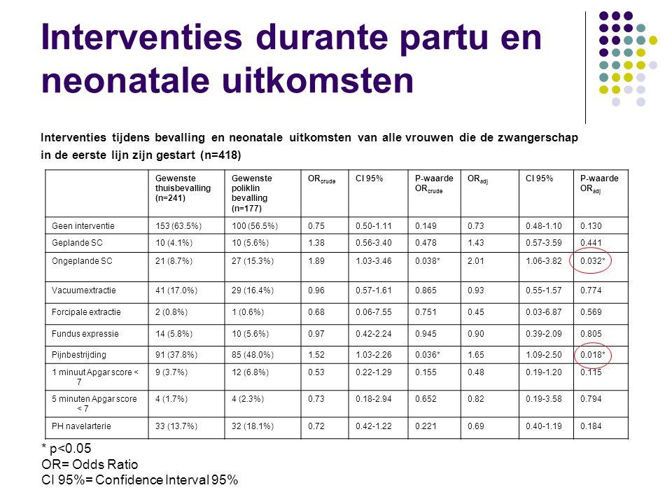 Interventies durante partu en neonatale uitkomsten Interventies tijdens bevalling en neonatale uitkomsten van alle vrouwen die de zwangerschap in de eerste lijn zijn gestart (n=418) Gewenste thuisbevalling (n=241) Gewenste poliklin bevalling (n=177) OR crude CI 95%P-waarde OR crude OR adj CI 95%P-waarde OR adj Geen interventie153 (63.5%)100 (56.5%)0.750.50-1.110.1490.730.48-1.100.130 Geplande SC10 (4.1%)10 (5.6%)1.380.56-3.400.4781.430.57-3.590.441 Ongeplande SC21 (8.7%)27 (15.3%)1.891.03-3.460.038*2.011.06-3.820.032* Vacuumextractie41 (17.0%)29 (16.4%)0.960.57-1.610.8650.930.55-1.570.774 Forcipale extractie2 (0.8%)1 (0.6%)0.680.06-7.550.7510.450.03-6.870.569 Fundus expressie14 (5.8%)10 (5.6%)0.970.42-2.240.9450.900.39-2.090.805 Pijnbestrijding91 (37.8%)85 (48.0%)1.521.03-2.260.036*1.651.09-2.500.018* 1 minuut Apgar score < 7 9 (3.7%)12 (6.8%)0.530.22-1.290.1550.480.19-1.200.115 5 minuten Apgar score < 7 4 (1.7%)4 (2.3%)0.730.18-2.940.6520.820.19-3.580.794 PH navelarterie33 (13.7%)32 (18.1%)0.720.42-1.220.2210.690.40-1.190.184 * p<0.05 OR= Odds Ratio CI 95%= Confidence Interval 95%