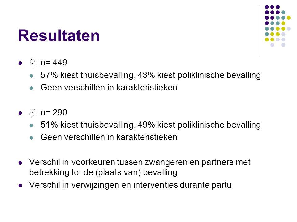 Resultaten ♀: n= 449 57% kiest thuisbevalling, 43% kiest poliklinische bevalling Geen verschillen in karakteristieken ♂: n= 290 51% kiest thuisbevalli