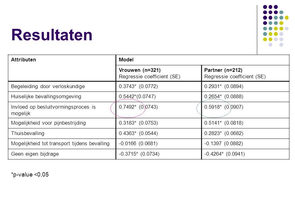Resultaten AttributenModel Vrouwen (n=321) Regressie coefficient (SE) Partner (n=212) Regressie coefficient (SE) Begeleiding door verloskundige0.3743* (0.0772)0.2931* (0.0894) Huiselijke bevallingsomgeving0.5442*(0.0747)0.2654* (0.0888) Invloed op besluitvormingsproces is mogelijk 0.7492* (0.0743)0.5918* (0.0907) Mogelijkheid voor pijnbestrijding0.3183* (0.0753)0.5141* (0.0818) Thuisbevalling0.4363* (0.0544)0.2823* (0.0682) Mogelijkheid tot transport tijdens bevalling-0.0166 (0.0681)-0.1397 (0.0882) Geen eigen bijdrage-0.3715* (0.0734)-0.4264* (0.0941) *p-value <0,05