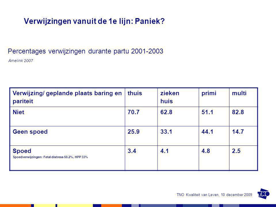 TNO Kwaliteit van Leven, 10 december 2009 Verwijzingen vanuit de 1e lijn: Paniek? Percentages verwijzingen durante partu 2001-2003 Amelink 2007 Verwij