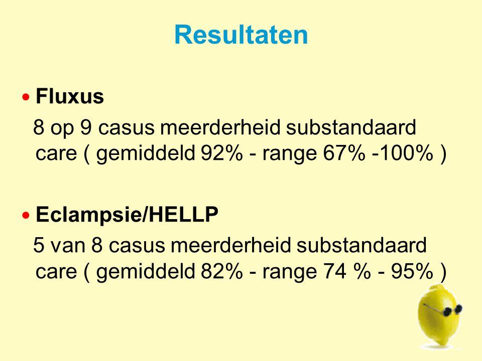 Resultaten Fluxus 8 op 9 casus meerderheid substandaard care ( gemiddeld 92% - range 67% -100% ) Eclampsie/HELLP 5 van 8 casus meerderheid substandaard care ( gemiddeld 82% - range 74 % - 95% )