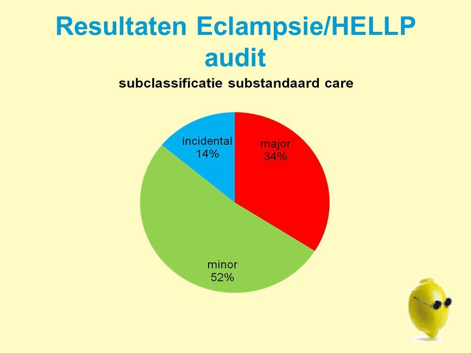 Resultaten Eclampsie/HELLP audit
