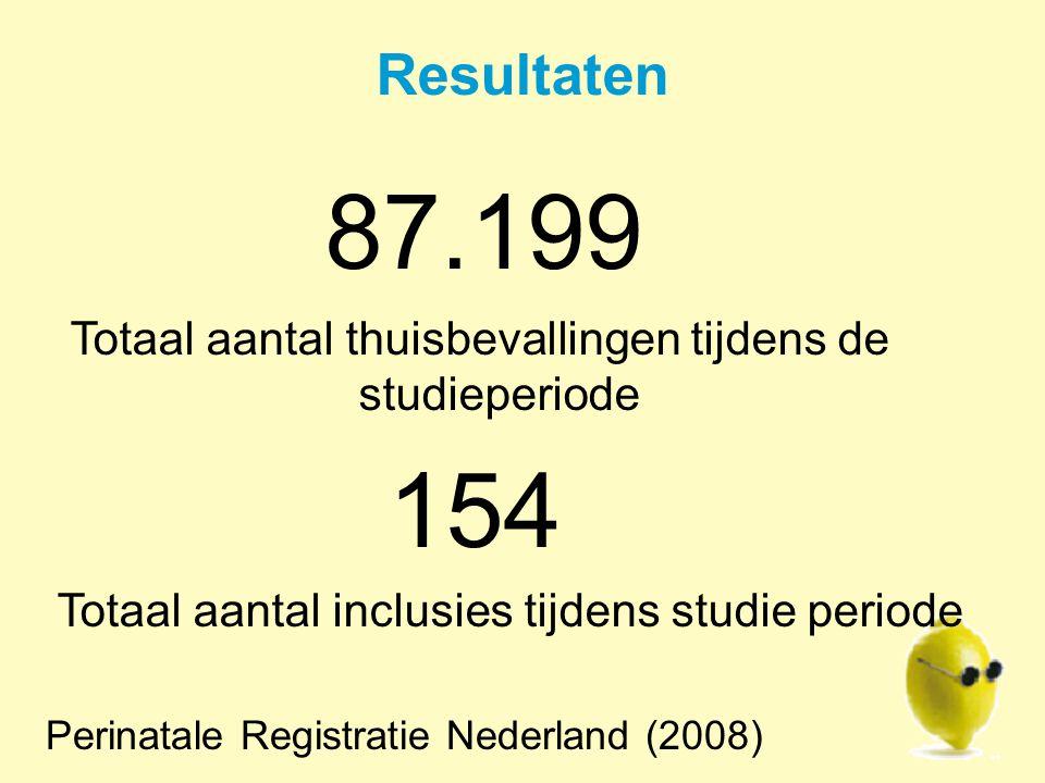 Resultaten LEMMoN totaal ernstige morbiditeit: 7,1 per 1000 bevallingen Incidentie van ernstige morbiditeit na thuis bevalling: 1,8 per 1000 thuisbevallingen Zwart e.a.
