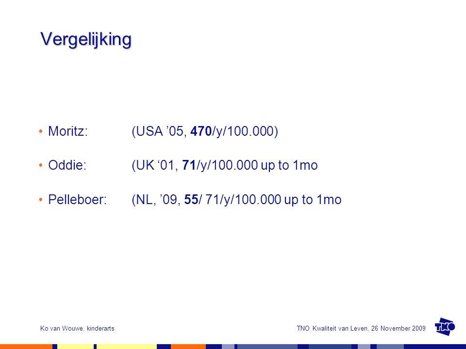 TNO Kwaliteit van Leven, 26 November 2009Ko van Wouwe, kinderarts Vergelijking Moritz: (USA '05, 470/y/100.000) Oddie: (UK '01, 71/y/100.000 up to 1mo