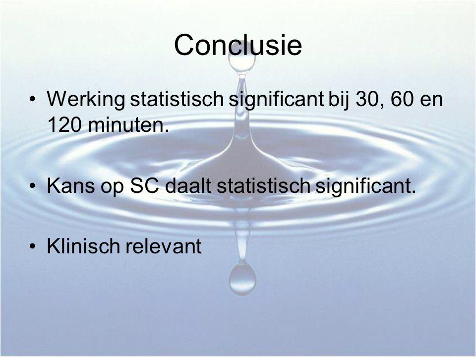 Conclusie Werking statistisch significant bij 30, 60 en 120 minuten. Kans op SC daalt statistisch significant. Klinisch relevant