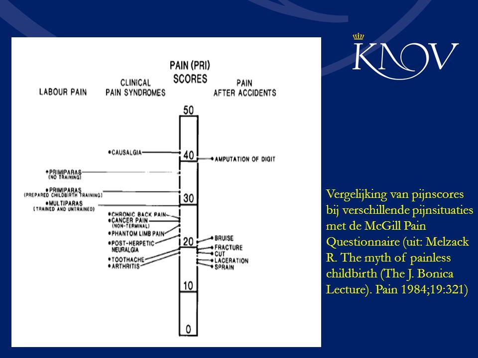 Vergelijking van pijnscores bij verschillende pijnsituaties met de McGill Pain Questionnaire (uit: Melzack R. The myth of painless childbirth (The J.
