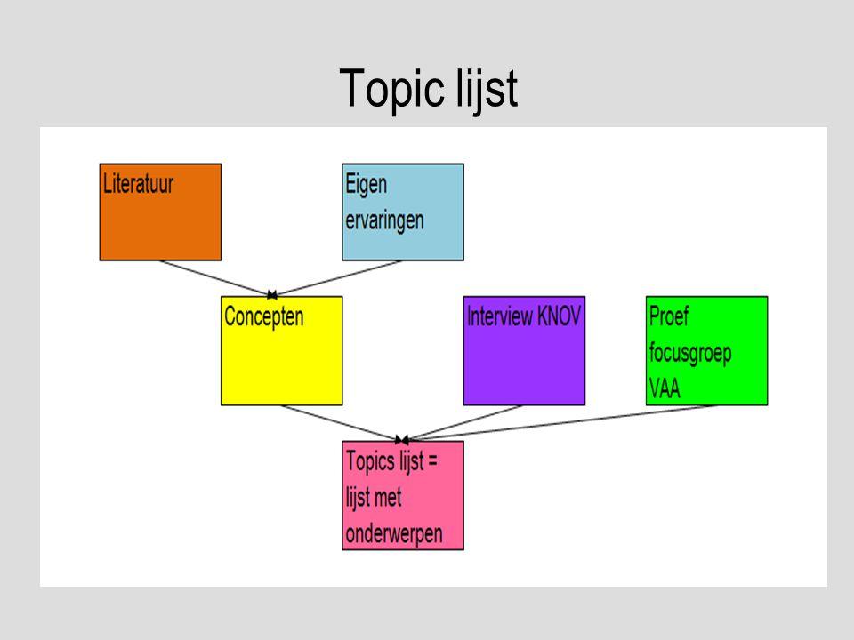 Topic lijst