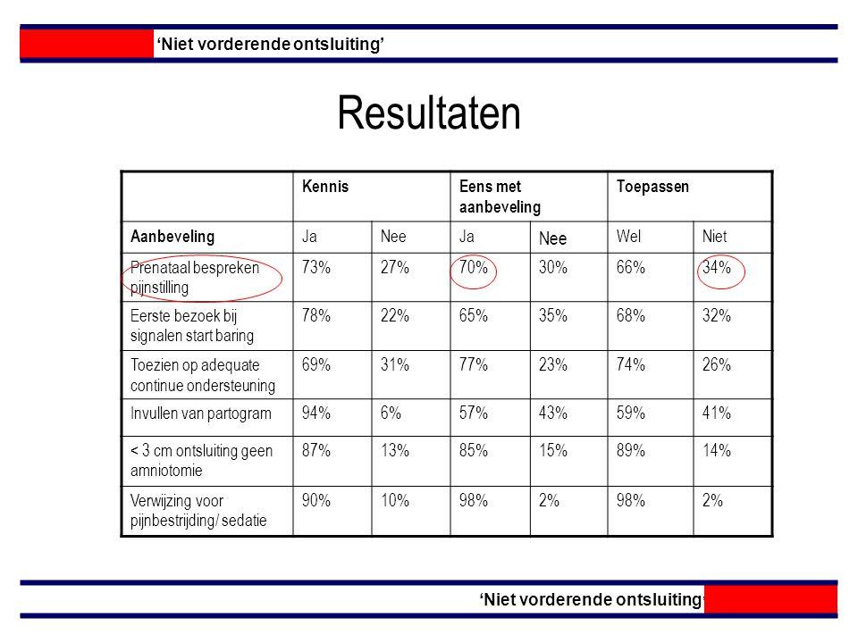 Resultaten 'Niet vorderende ontsluiting' KennisEens met aanbeveling Toepassen Aanbeveling JaNeeJa Nee WelNiet Prenataal bespreken pijnstilling 73%27%70%30%66%34% Eerste bezoek bij signalen start baring 78%22%65%35%68%32% Toezien op adequate continue ondersteuning 69%31%77%23%74%26% Invullen van partogram94%6%57%43%59%41% < 3 cm ontsluiting geen amniotomie 87%13%85%15%89%14% Verwijzing voor pijnbestrijding/ sedatie 90%10%98%2%98%2%